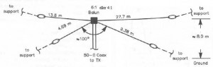 48-Double_Windom_Antenna